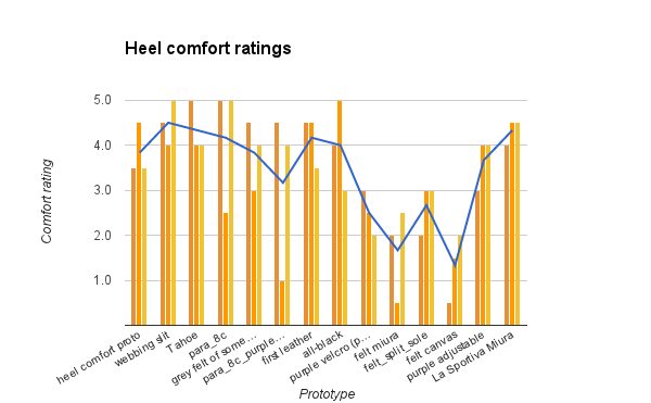 The orange bars indicate comfort ratings (each prototype was sampled three times), and the blue line indicates the average comfort rating.